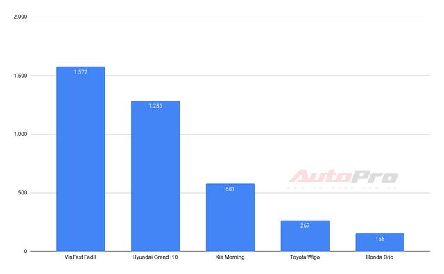 VinFast thống trị 2 phân khúc: Fadil và Lux SA2.0 dẫn đầu - Ảnh 2.