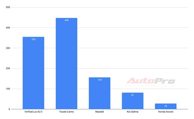 VinFast thống trị 2 phân khúc: Fadil và Lux SA2.0 dẫn đầu - Ảnh 4.