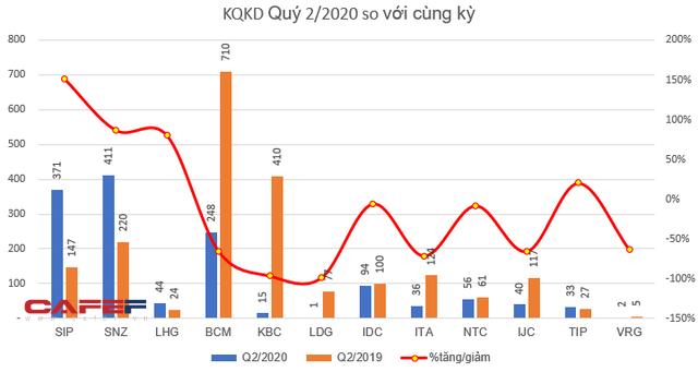 KQKD ngành khu công nghiệp quý 2: Nhiều doanh nghiệp lãi lớn - quán quân tăng trưởng thuộc về SIP - Ảnh 2.