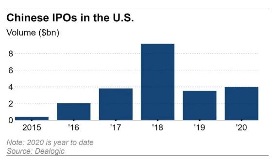 Các công ty Trung Quốc ráo riết IPO, huy động vốn càng nhiều càng tốt trước khi chính thức bị Mỹ hủy niêm yết - Ảnh 1.