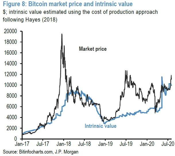 Tăng đột biến 180% kể từ tháng 3, Bitcoin bất ngờ trở thành hầm trú ẩn được nhà đầu tư yêu thích như vàng?  - Ảnh 1.
