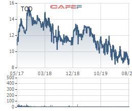 Tracodi (TCD) chốt quyền trả cổ tức bằng tiền và bằng cổ phiếu tổng tỷ lệ 16% - Ảnh 1.
