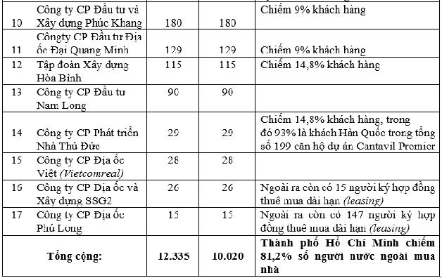 Cứ 10 người nước ngoài mua nhà tại Việt Nam thì có đến 8 người mua BĐS tại TPHCM - Ảnh 2.