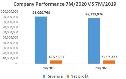 Dệt may Thành Công (TCM) đạt 138 tỷ lãi ròng sau 7 tháng, thực hiện 73% chỉ tiêu 2020 - Ảnh 1.