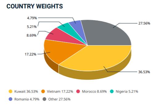 MSCI không thay đổi thành phần danh mục cổ phiếu Việt Nam trong rổ Frontier Markets Index - Ảnh 1.