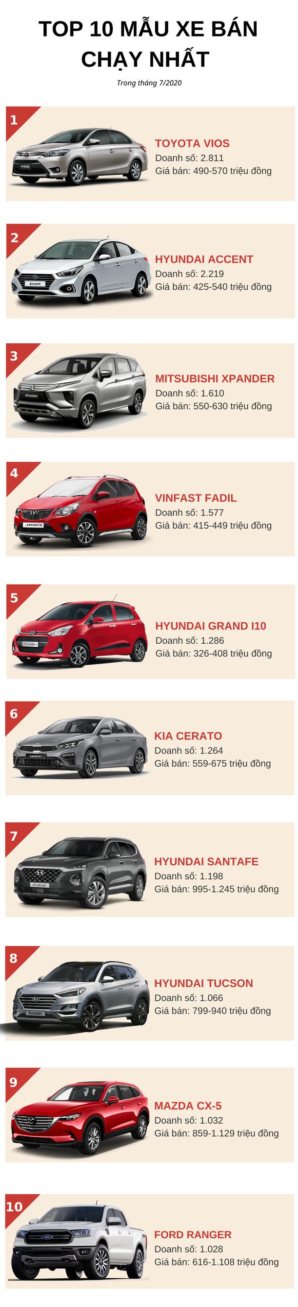 Top 10 ô tô bán chạy nhất tháng 7/2020: Honda City biến mất khỏi bảng xếp hạng, VinFast Fadil giữ vững phong độ  - Ảnh 1.