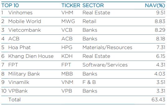Quỹ tỷ đô của Dragon Capital mua hơn 16 triệu cổ phiếu Vietcombank trong 3 tháng qua - Ảnh 2.