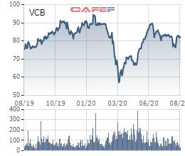 Quỹ tỷ đô của Dragon Capital mua hơn 16 triệu cổ phiếu Vietcombank trong 3 tháng qua - Ảnh 3.