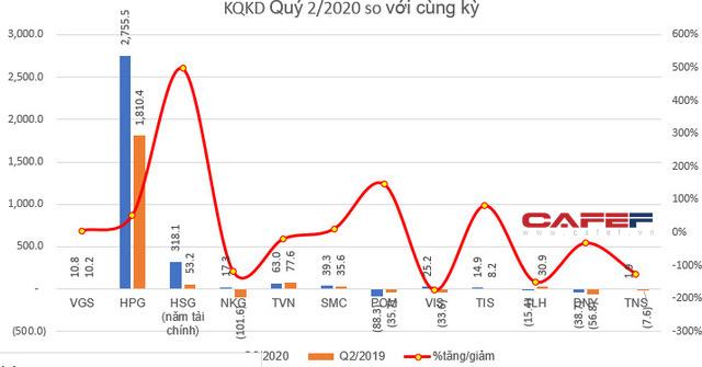 KQKD ngành thép quý 2: Bất chấp dịch bệnh, vẫn còn những doanh nghiệp lợi nhuận tăng trưởng mạnh so với cùng kỳ - Ảnh 1.