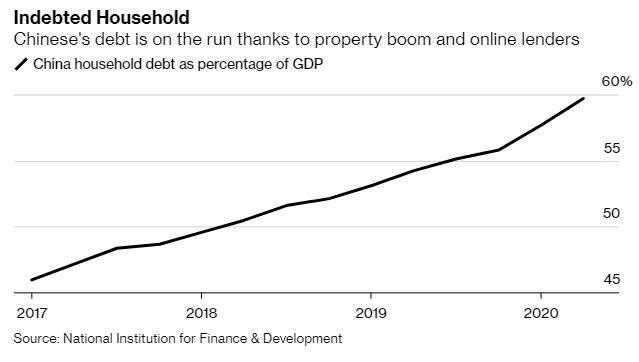 Trung Quốc: Người dân ồ ạt vay tiền đầu tư cổ phiếu, nợ hộ gia đình chạm mức cao kỷ lục  - Ảnh 1.