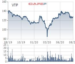 Viettel Post chốt ngày chi trả 39,3% cổ tức bằng cổ phiếu - Ảnh 1.