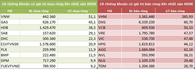 Khối ngoại đẩy mạnh bán ròng 844 tỷ đồng trong tuần 10-14/7, VHM là tâm điểm - Ảnh 1.