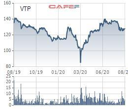 Viettel Post (VTP) chốt quyền nhận cổ tức bằng cổ phiếu tỷ lệ hơn 39% - Ảnh 1.