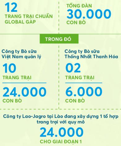 Vinamilk rót thêm 1.000 tỷ đầu tư vào trang trại bò sữa hữu cơ tại Lào - Ảnh 1.