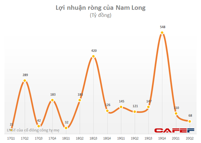 SSI Research: 65% lợi nhuận 2020 của Nam Long đến từ chuyển nhượng cổ phần tại các dự án Paragon và Waterfront - Ảnh 1.