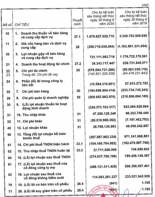 Sau soát xét, Đất Xanh (DXG) bất ngờ chuyển từ có lãi sang lỗ ròng 488 tỷ đồng - Ảnh 1.