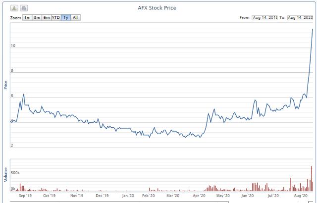 Cổ phiếu tăng trần 5 phiên khi SCIC muốn thoái vốn giá cao, Afiex có gì? - Ảnh 1.