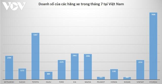 Hãng nào bán được nhiều xe nhất tại thị trường Việt Nam? - Ảnh 2.