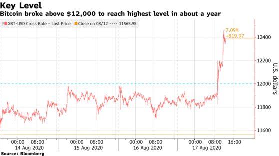 Giá tăng vọt và vượt ngưỡng quan trọng, Bitcoin liệu có bước vào kỷ nguyên mới? - Ảnh 1.