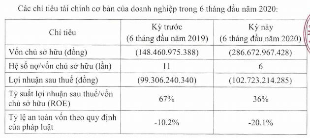 Tổ hợp khách sạn tại trung tâm Đà Lạt do Á hậu Dương Trương Thiên Lý sở hữu có dư nợ trái phiếu 1.500 tỷ, vốn chủ âm gần 300 tỷ đồng - Ảnh 1.