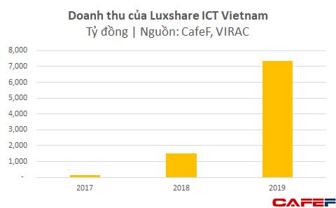 Dù chưa lắp iPhone mà mới chỉ làm phụ kiện, Foxconn và Luxshare ICT đã thu về gần 4 tỷ USD từ Việt Nam - Ảnh 1.
