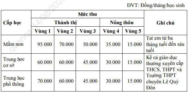 Mới: Đà Nẵng hỗ trợ học phí 4 tháng cho học sinh tất cả các cấp, kể cả ngoài công lập do ảnh hưởng dịch covid-19  - Ảnh 2.