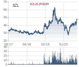 Sonadezi Long Thành (SZL) chốt quyền nhận cổ tức bằng tiền tỷ lệ 30% - Ảnh 1.