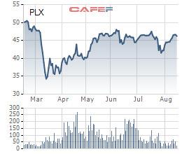 Petrolimex (PLX) đăng ký bán 13 triệu cổ phiếu quỹ - Ảnh 1.
