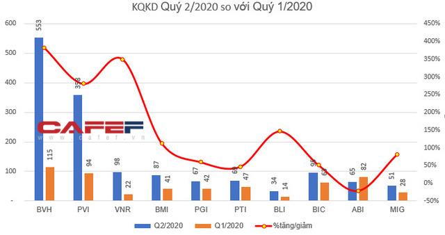 KQKD quý 2 doanh nghiệp ngành bảo hiểm: Bất ngờ với loạt doanh nghiệp lãi tăng trưởng mạnh so với cùng kỳ - Ảnh 1.