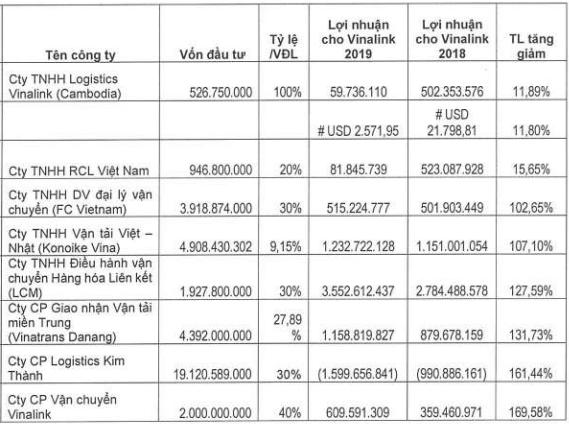 Logistics Vinalink bán đứt đơn vị ăn nên làm ra Vinatrans Danang với giá không thấp hơn 104.000 đồng/cp, cao gấp 10 lần giá gốc - Ảnh 1.