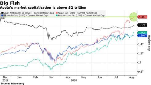 Chinh phục mốc 2.000 tỷ USD quá dễ dàng, Apple giữ vững vị trí công ty có giá trị vốn hóa lớn nhất thế giới - Ảnh 1.
