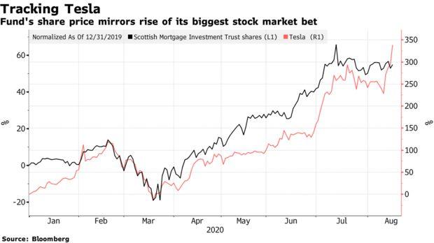 Một quỹ đầu tư lãi gấp 7 lần các đối thủ nhờ rót 2 tỷ USD vào Tesla - Ảnh 1.
