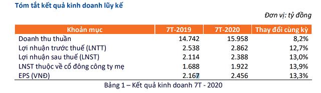 FPT ước lãi ròng 1.922 tỷ đồng, tăng 14% sau 7 tháng đầu năm - Ảnh 1.