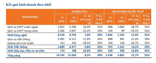 FPT ước lãi ròng 1.922 tỷ đồng, tăng 14% sau 7 tháng đầu năm - Ảnh 2.