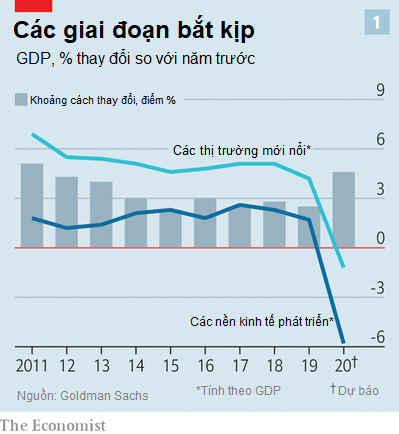 The Economist: Việt Nam lọt top 16 nền kinh tế mới nổi thành công nhất thế giới, nhiều triển vọng thu hẹp khoảng cách với các nước phát triển trong đại dịch Covid-19 - Ảnh 1.