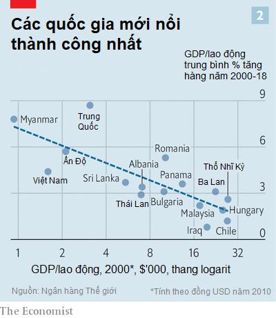 The Economist: Việt Nam lọt top 16 nền kinh tế mới nổi thành công nhất thế giới, nhiều triển vọng thu hẹp khoảng cách với các nước phát triển trong đại dịch Covid-19 - Ảnh 2.