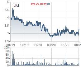 Thị giá chỉ 3.300 đồng, Licogi 13 (LIG) dự kiến phát hành 21 triệu cổ phiếu với giá bằng mệnh giá - Ảnh 2.