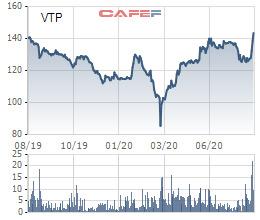 Viettel Post (VTP) chốt quyền nhận cổ tức bằng tiền và cổ phiếu tổng tỷ lệ 54,3% - Ảnh 1.