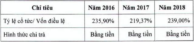 Một công ty con của Sabeco trả cổ tức tiền mặt tỷ lệ 348% sau 3 năm duy trì ở mức hơn 200% - Ảnh 1.