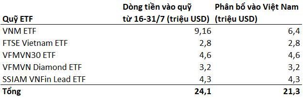 Bất chấp dịch Covid-19 trở lại, hàng trăm tỷ đồng đã đổ vào chứng khoán Việt Nam trong nửa cuối tháng 7 thông qua các quỹ ETF - Ảnh 1.