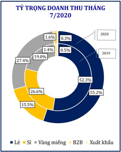 Mảng kinh doanh vàng miếng tăng mạnh, lợi nhuận PNJ trong tháng 7 tăng trưởng so với cùng kỳ 2019 - Ảnh 2.
