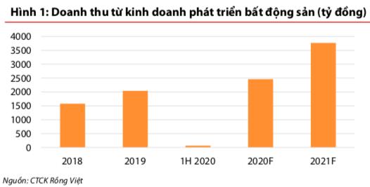 VDSC: Lợi nhuận 2020-2021 của Đất Xanh trông chờ vào dự án Gem Sky World, riêng năm nay dự ghi nhận khoảng 700 tỷ đồng - Ảnh 1.