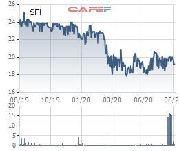 Đại lý Vận tải SAFI (SFI) đã mua xong gần 1,5 triệu cổ phiếu quỹ - Ảnh 1.