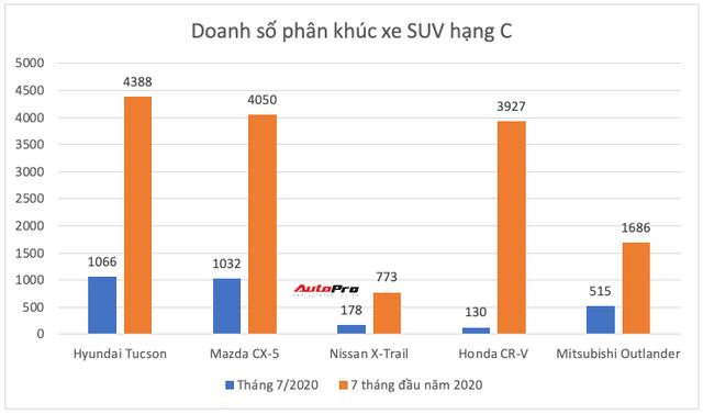 Ồ ạt thay máu sản phẩm, Toyota còn giữ ngôi vua ở những phân khúc nào tại Việt Nam? - Ảnh 10.