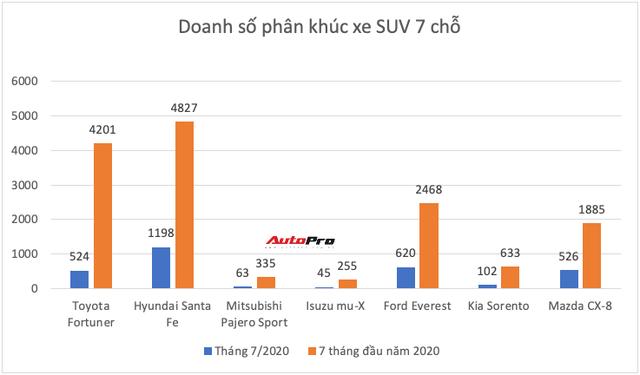 Ồ ạt thay máu sản phẩm, Toyota còn giữ ngôi vua ở những phân khúc nào tại Việt Nam? - Ảnh 12.