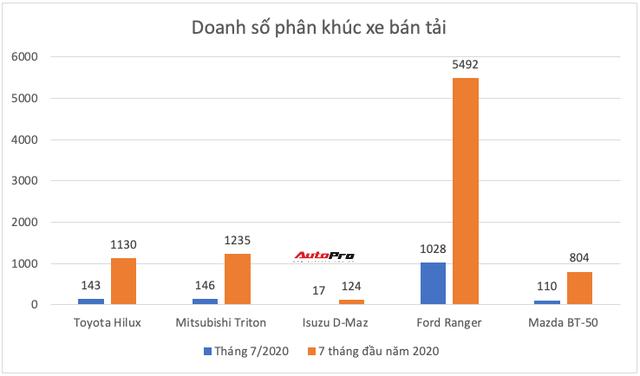Ồ ạt thay máu sản phẩm, Toyota còn giữ ngôi vua ở những phân khúc nào tại Việt Nam? - Ảnh 14.