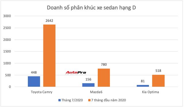 Ồ ạt thay máu sản phẩm, Toyota còn giữ ngôi vua ở những phân khúc nào tại Việt Nam? - Ảnh 8.