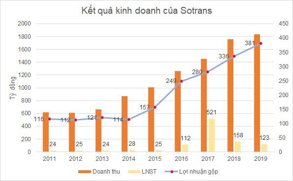 Indo Trần mua được 54 triệu cổ phiếu STG, Gelex Logistics đã thoái hết vốn tại Sotrans - Ảnh 1.