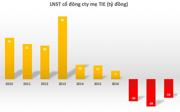 Sau 3 năm dốc trăm tỷ thâu tóm Bút bi Bến Nghé, TIE chìm trong thua lỗ nhưng vẫn ôm mộng thống lĩnh ngành văn phòng phẩm - Ảnh 2.