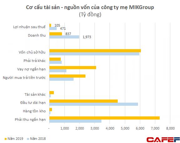 Nổi lên nhanh chóng với loạt dự án lớn, tình hình tài chính của nhóm MIKGroup đang ra sao? - Ảnh 1.